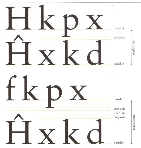 typografie termen